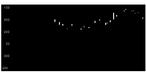 2715エレマテックの株価チャート