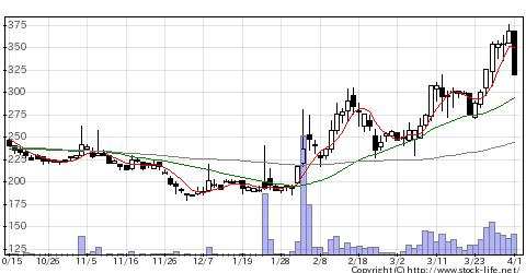 2721J—HDの株価チャート