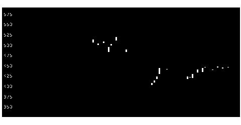 2722アイケイの株価チャート