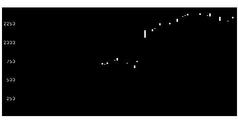 2726パルHDの株価チャート