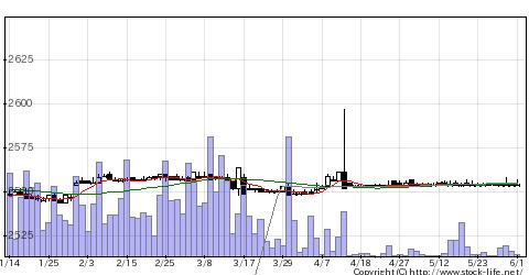 2729JALUXの株価チャート