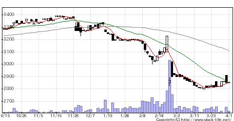 2747北雄ラッキーの株価チャート