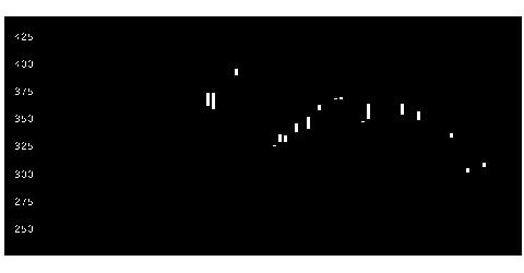 2752フジオフードの株価チャート