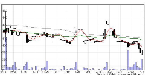 2754東葛HDの株価チャート