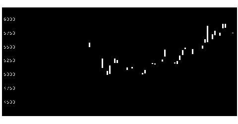 2760東エレデバの株価チャート