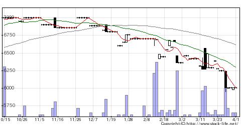 2761トシンGの株価チャート