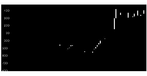 2767フィールズの株価チャート