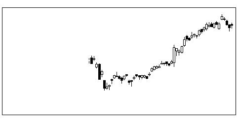 2768双日の株価チャート