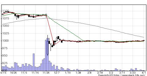 2769ヴィレッジVの株価チャート