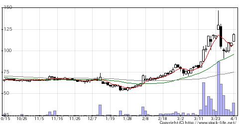 2776新都HDの株式チャート