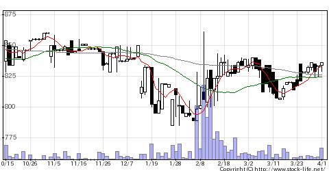 2777カッシーナの株価チャート