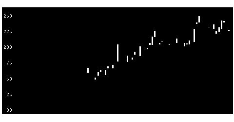 2778パレモ・HDの株価チャート