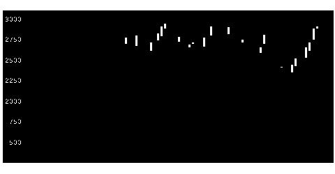 2780コメ兵HDの株式チャート