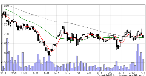 2790ナフコの株価チャート