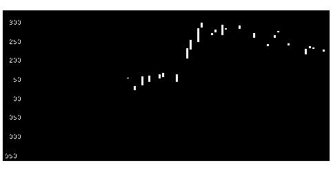2792ハニーズHDの株価チャート