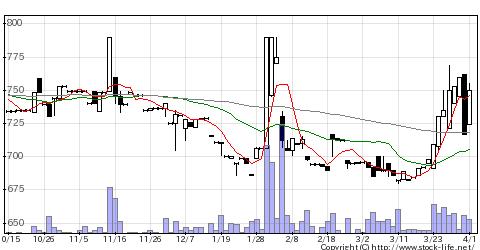2795日本プリメックスの株価チャート