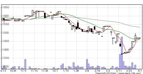 2814佐藤食品工業の株価チャート
