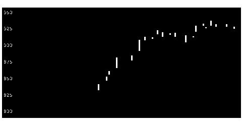 2874ヨコレイの株価チャート