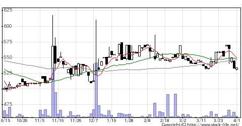 2876ジェーシー・コムサの株式チャート