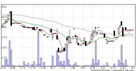 2877日東ベストの株価チャート