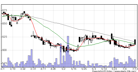 2903シノブフズの株価チャート