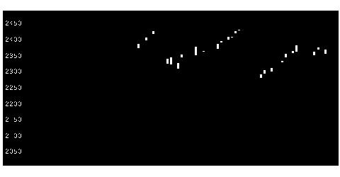 2914JTの株式チャート