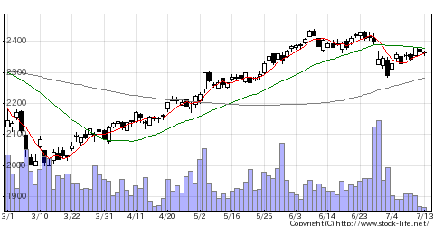 2914JTの株価チャート