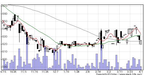 2916仙波糖化工業のチャート
