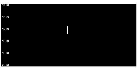 2919マルタイの株価チャート