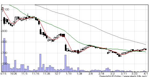 2927AFC−HDの株式チャート