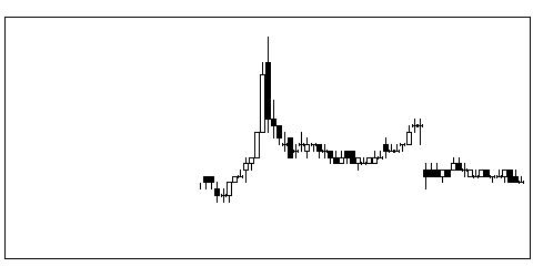 2928RIZAPグループの株価チャート