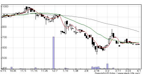 2970グッドライフの株価チャート