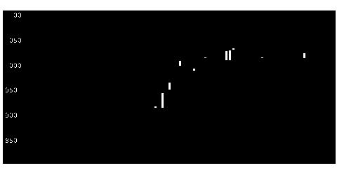 2974大英産業の株式チャート