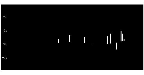 2976日グランデの株価チャート