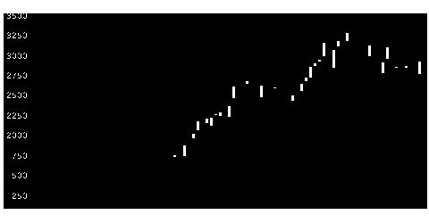 2980SREHDの株価チャート
