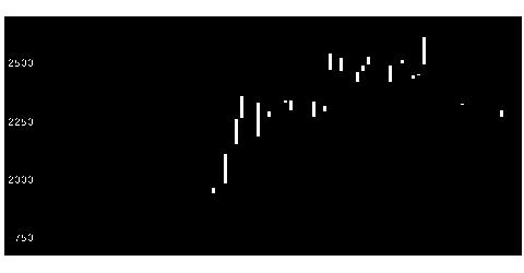 2981ランディクスの株式チャート