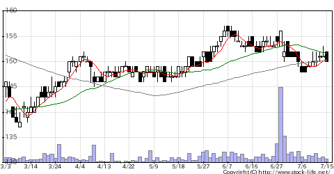 2982ADWGの株式チャート