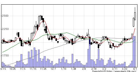 2986LAHDの株式チャート