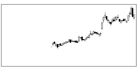 2987タスキの株式チャート