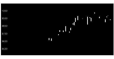 3002グンゼの株式チャート