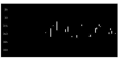 3003ヒューリックの株価チャート
