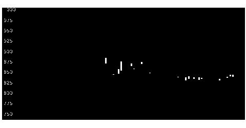 3004神栄の株式チャート