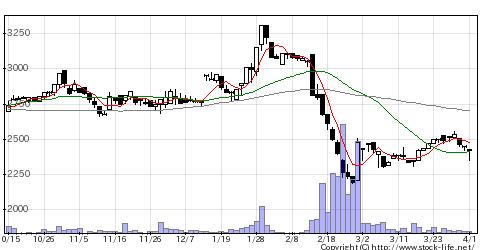 3020アプライドの株価チャート