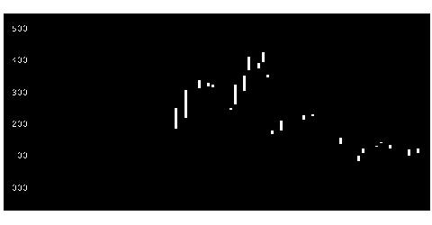 3021パシフィックネットの株式チャート