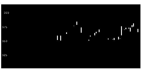 3023ラサ商事の株式チャート