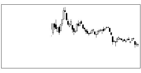 3031ラクーンHDの株式チャート