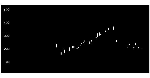 3040ソリトンの株式チャート