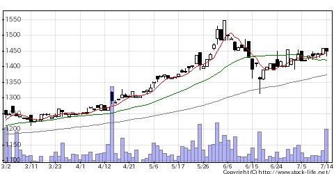 3045カワサキの株価チャート