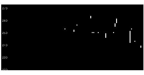 3047トラックワンの株価チャート