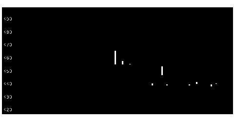 3054ハイパーの株価チャート
